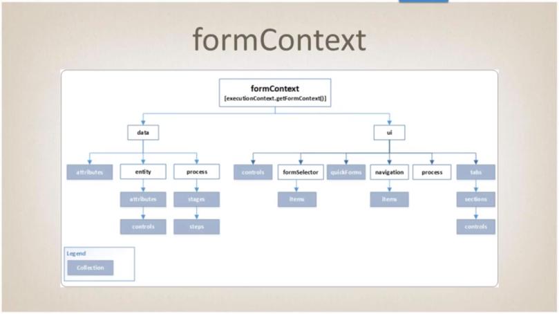 FormContext